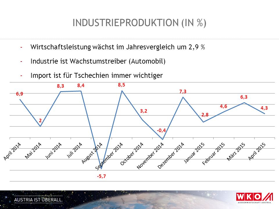 Industrieproduktion (in %)
