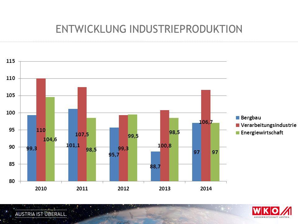 Entwicklung industrieproduktion