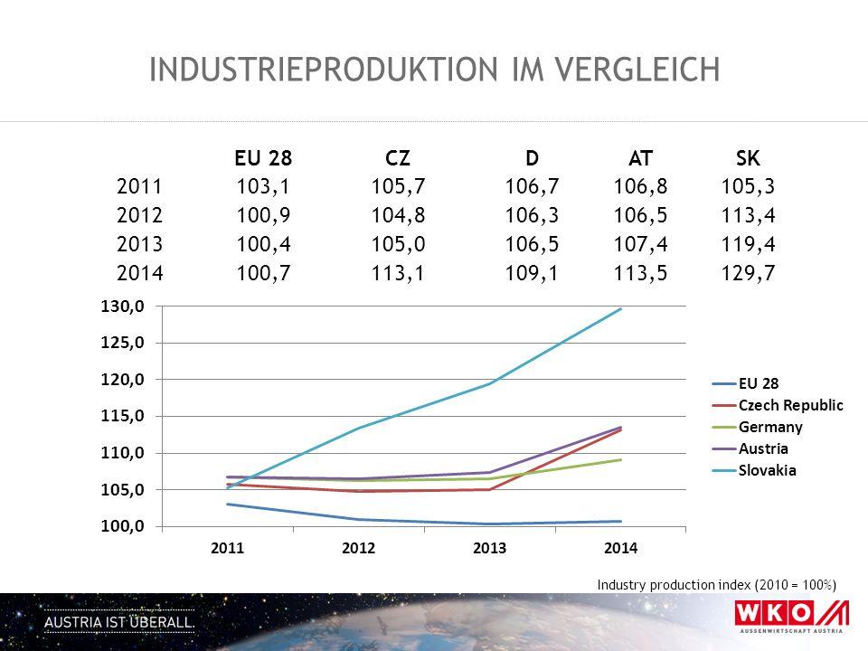 Industrieproduktion im Vergleich