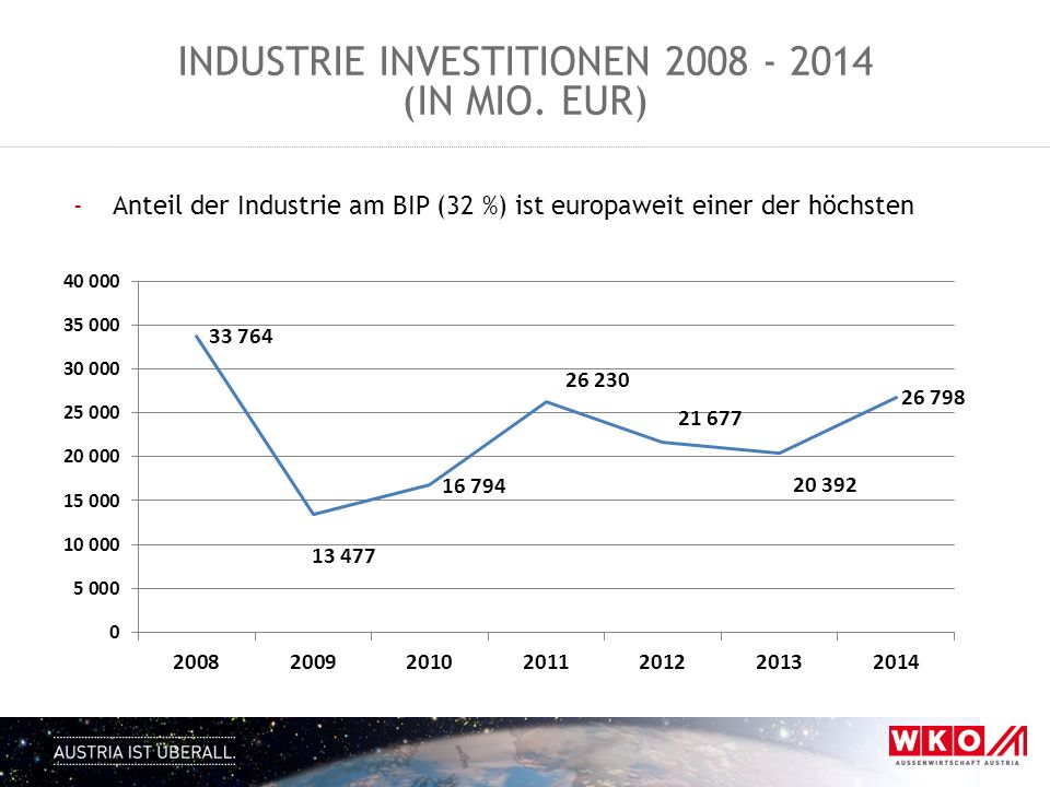 Industrie Investitionen 2008 - 2014 (in Mio. EUR)