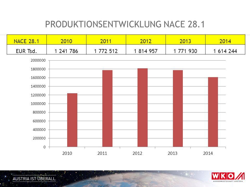 Produktionsentwicklung NACE 28.1