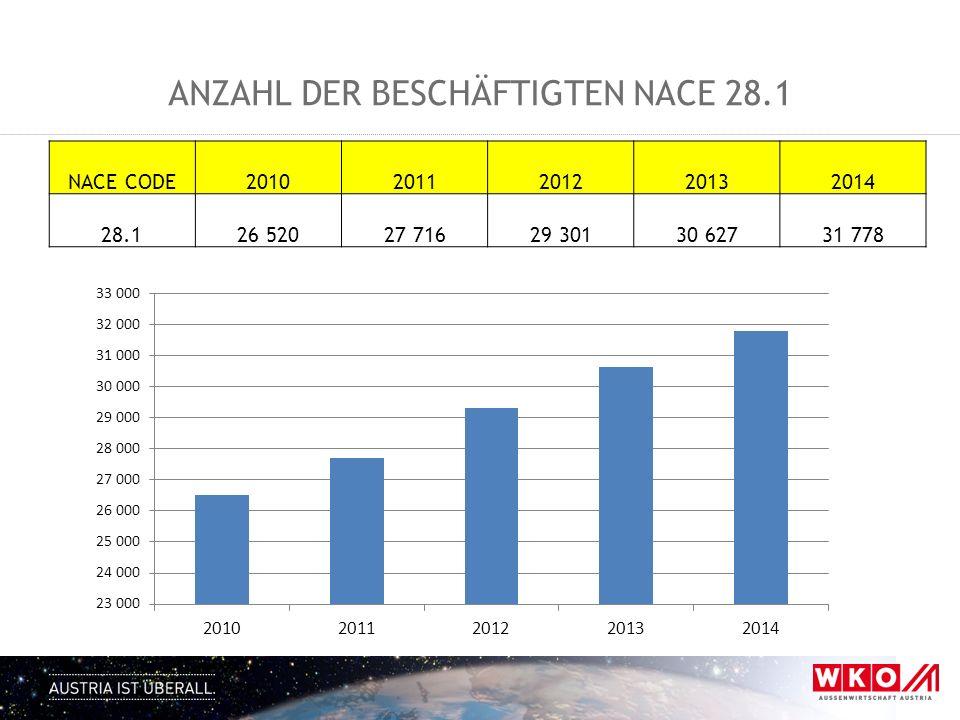 Anzahl der Beschäftigten NACE 28.1