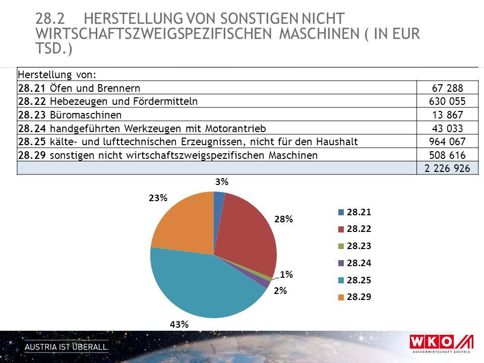 28.2 Herstellung von sonstigen nicht wirtschaftszweigspezifischen Maschinen ( in EUR tsd.)