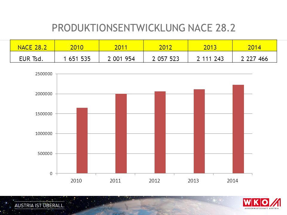 Produktionsentwicklung NACE 28.2