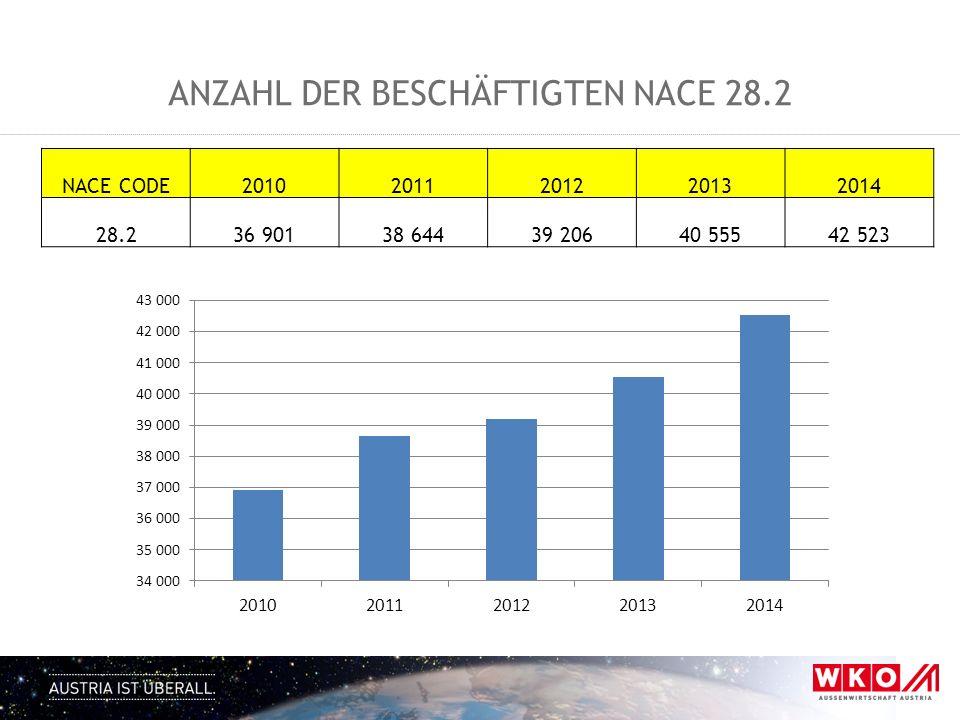 Anzahl der Beschäftigten NACE 28.2