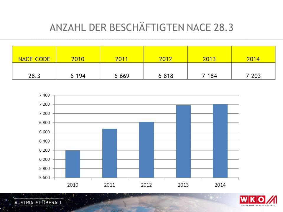 Anzahl der Beschäftigten NACE 28.3