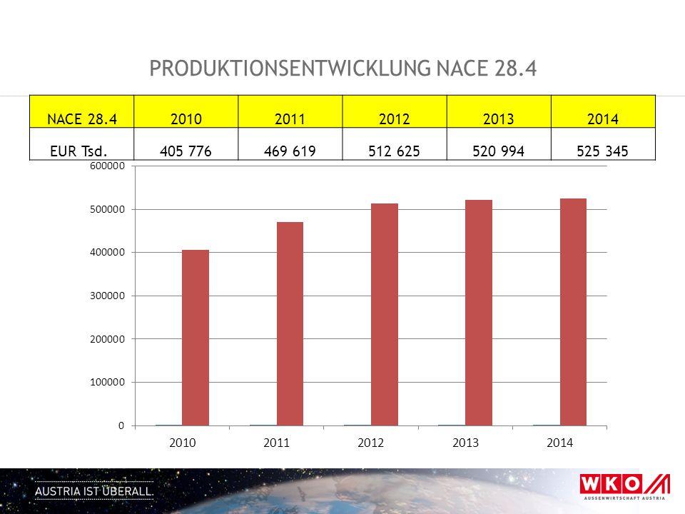 Produktionsentwicklung NACE 28.4