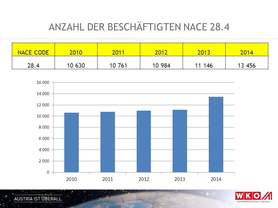 Anzahl der Beschäftigten NACE 28.4