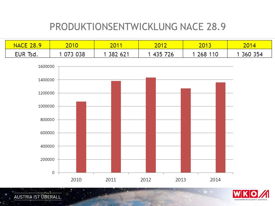 Produktionsentwicklung NACE 28.9