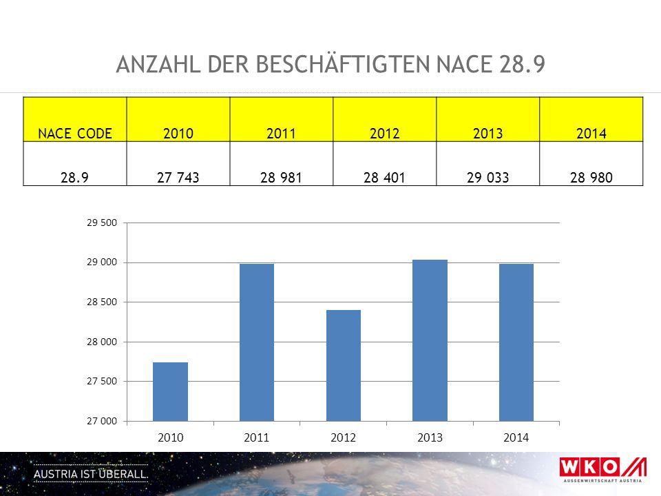 Anzahl der Beschäftigten NACE 28.9