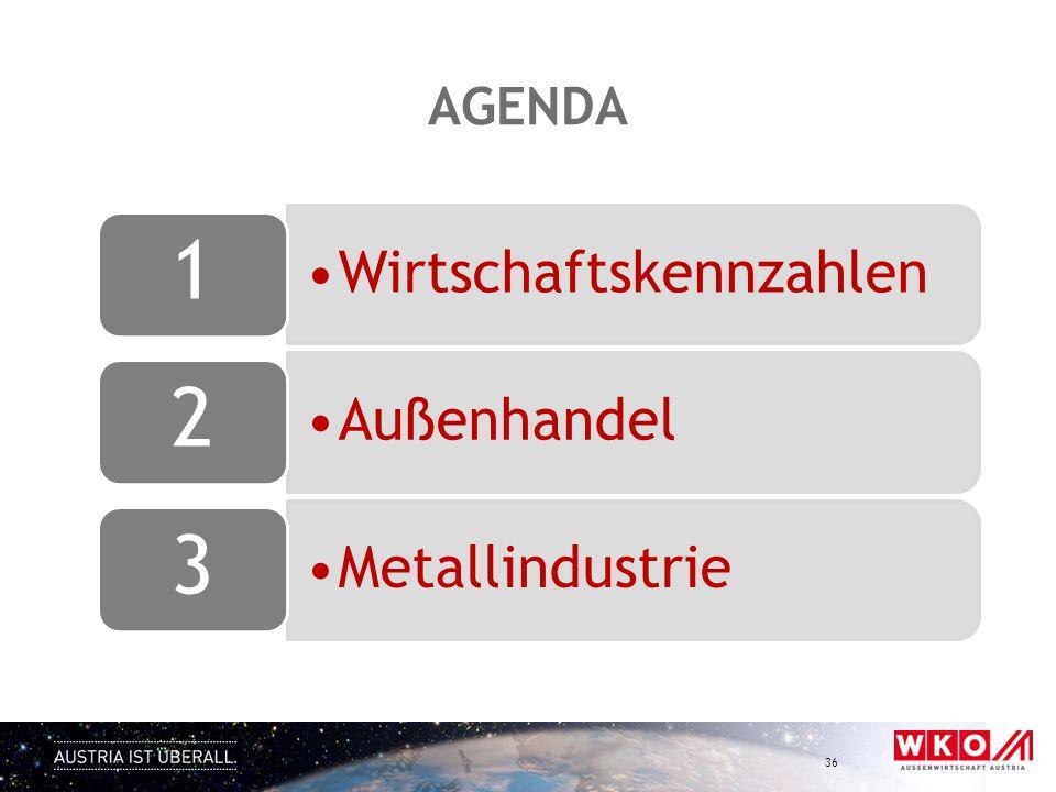 AGENDA Wirtschaftskennzahlen 1 Außenhandel 2 Metallindustrie 3