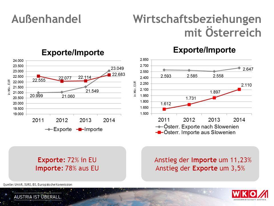 Wirtschaftsbeziehungen mit Österreich Außenhandel