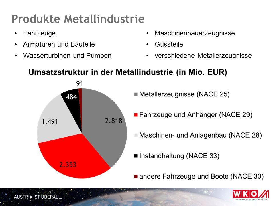 Produkte Metallindustrie