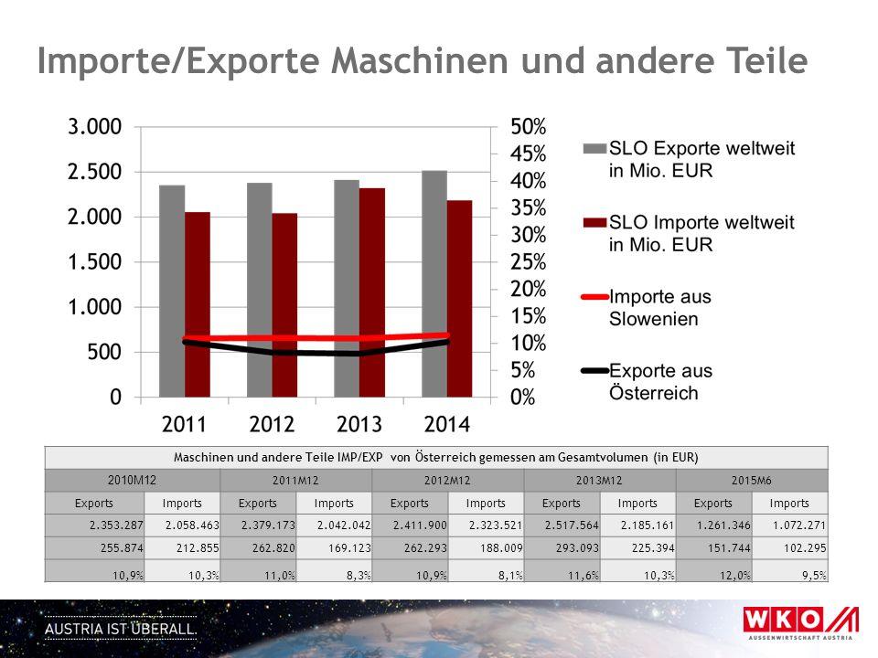 Importe/Exporte Maschinen und andere Teile