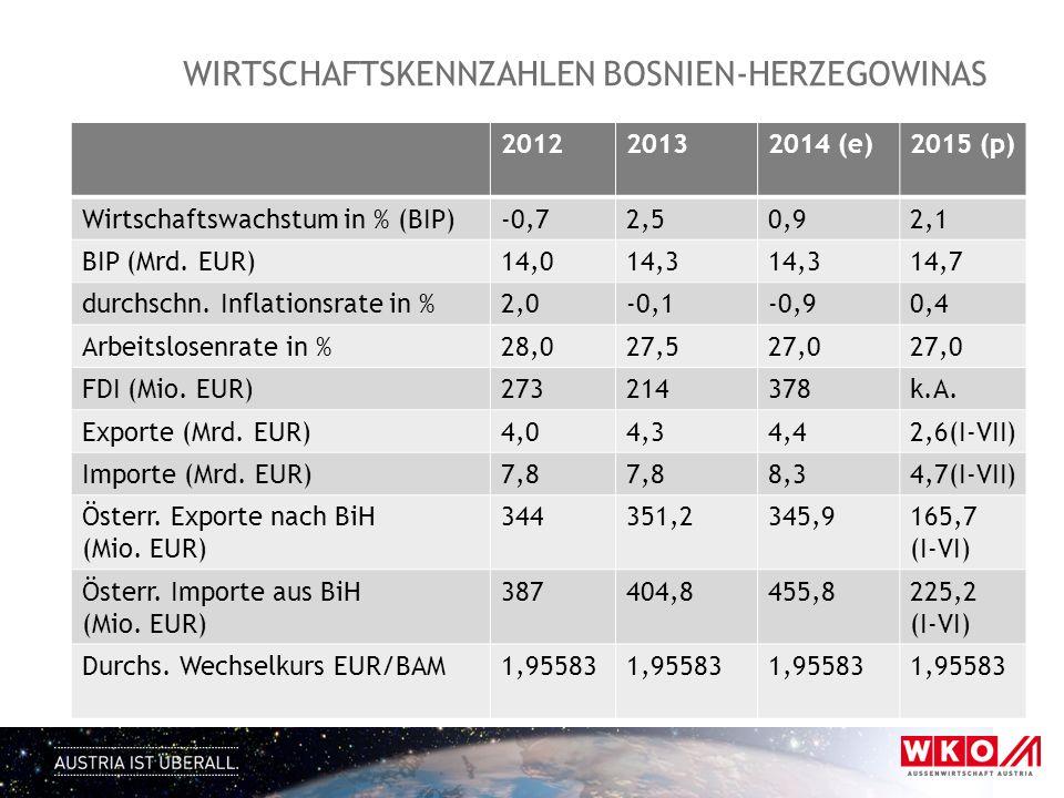 Wirtschaftskennzahlen bosnien-herzegowinas