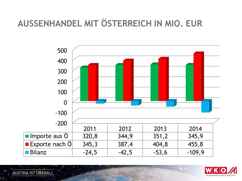 aussenhandel mit österreich in mio. eur