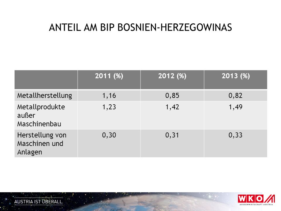 Anteil am BIP Bosnien-Herzegowinas