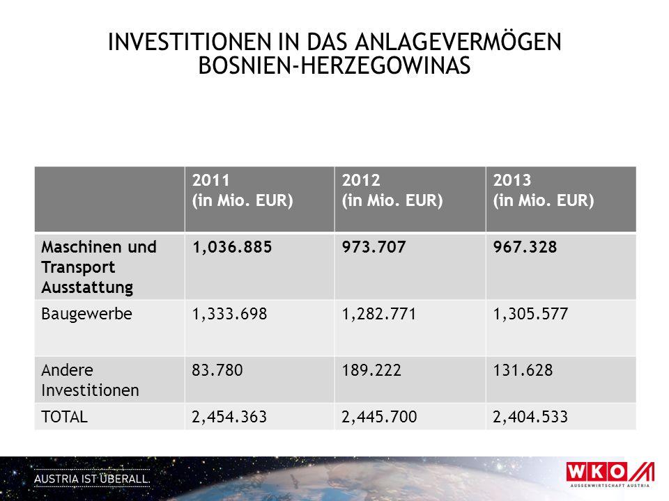 Investitionen in das Anlagevermögen Bosnien-HerzegowinaS