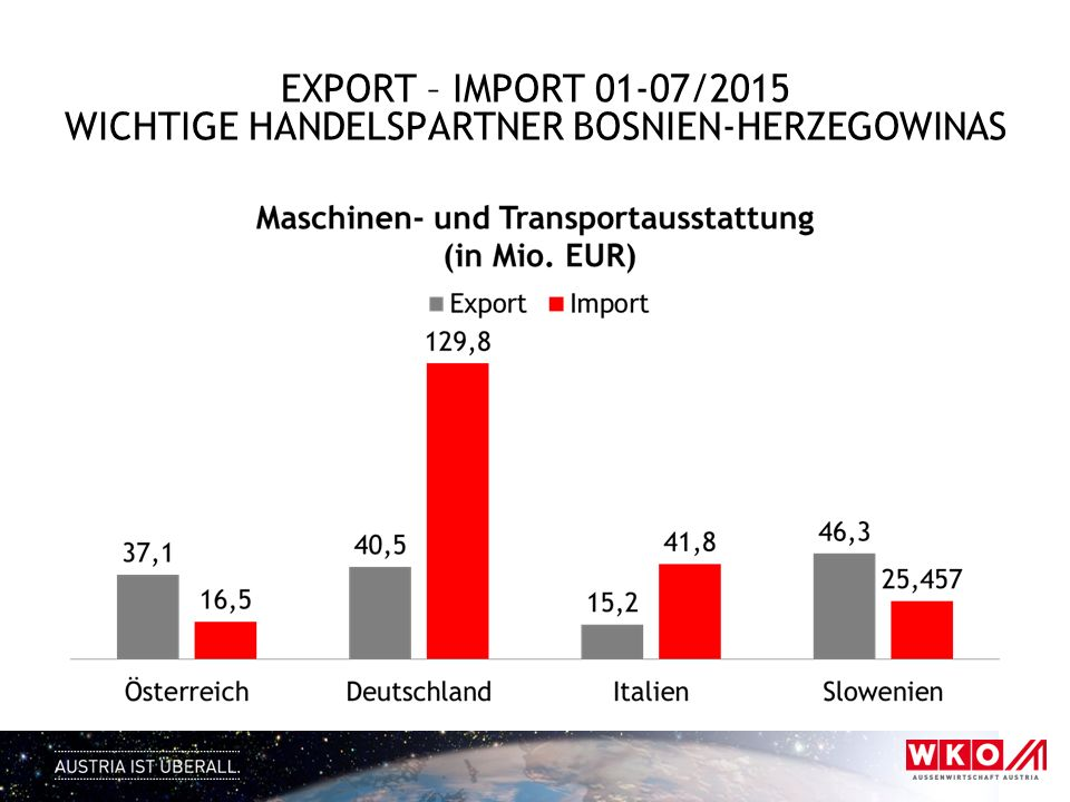 EXPORT – IMPORT 01-07/2015 wichtige HandelsPartner Bosnien-herzegowinas