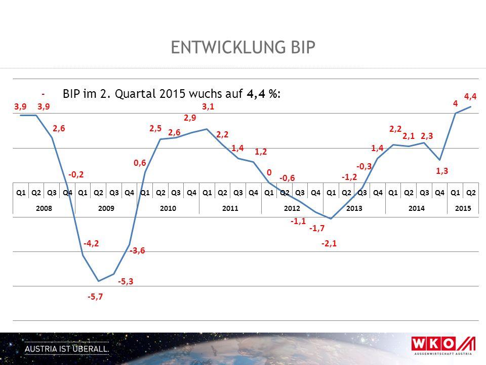 Entwicklung BIP BIP im 2. Quartal 2015 wuchs auf 4,4 %:
