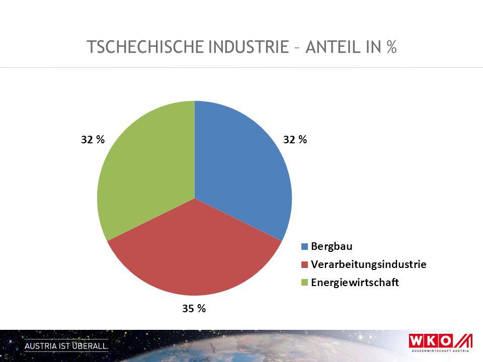 Tschechische industrie – anteil in %