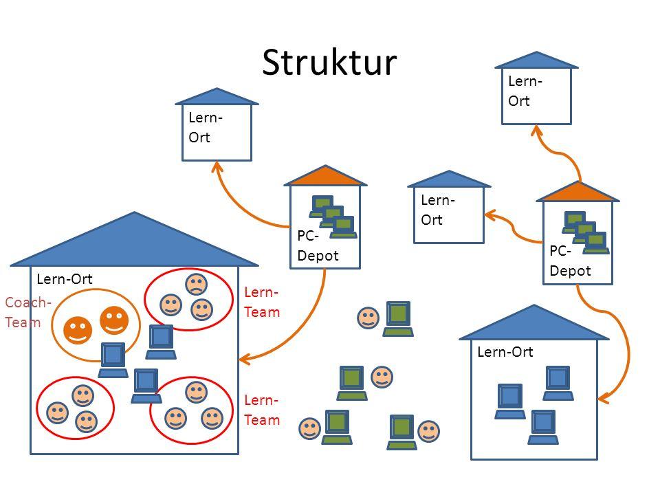 Struktur Lern-Ort Lern-Ort Lern-Ort PC-Depot PC-Depot Lern-Ort