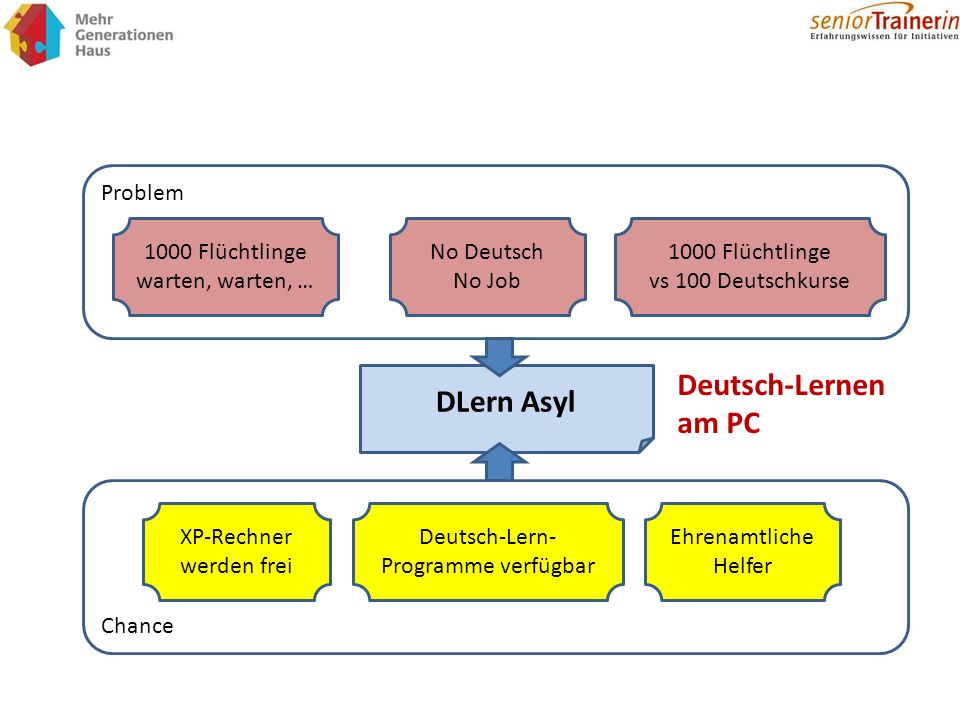 Deutsch-Lernen am PC DLern Asyl Problem