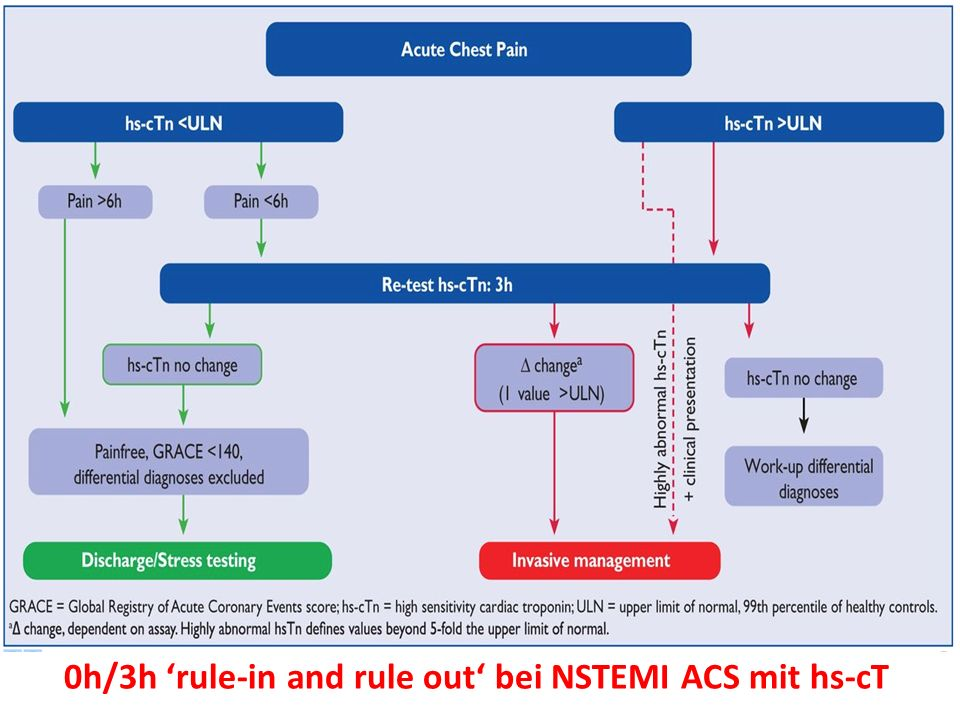 0h/3h 'rule-in and rule out' bei NSTEMI ACS mit hs-cT