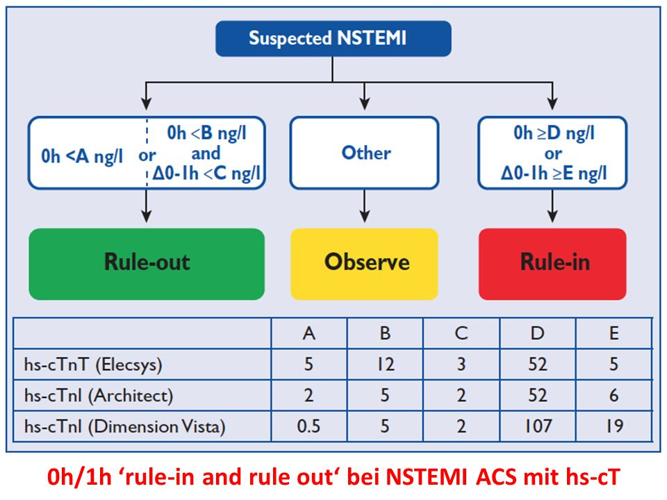 0h/1h 'rule-in and rule out' bei NSTEMI ACS mit hs-cT