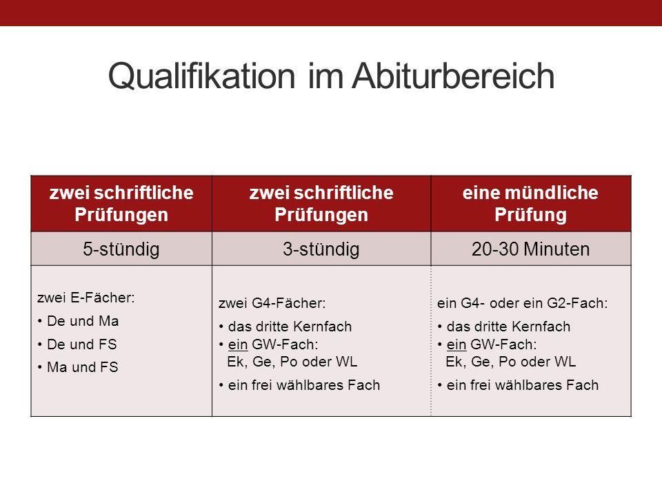Qualifikation im Abiturbereich