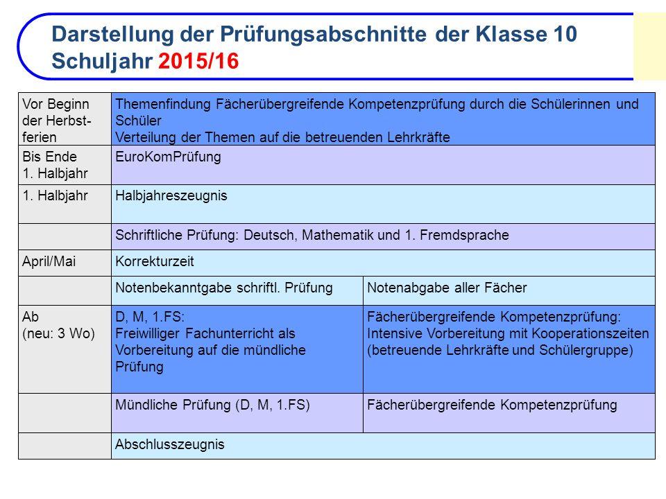 Darstellung der Prüfungsabschnitte der Klasse 10 Schuljahr 2015/16