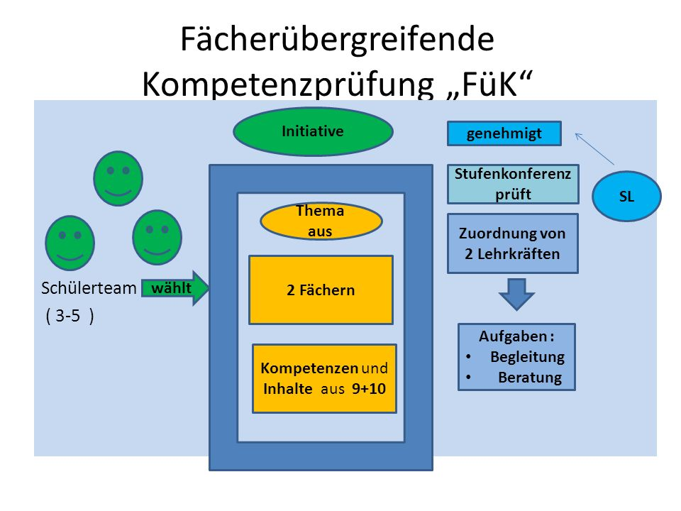 """Fächerübergreifende Kompetenzprüfung """"FüK"""