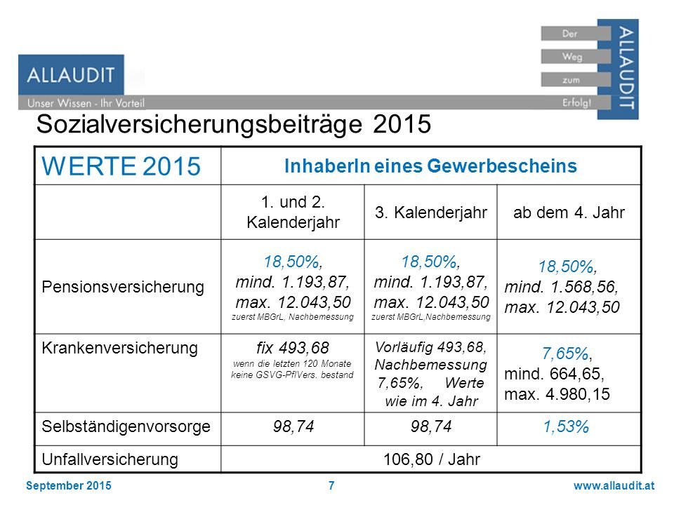 Sozialversicherungsbeiträge 2015