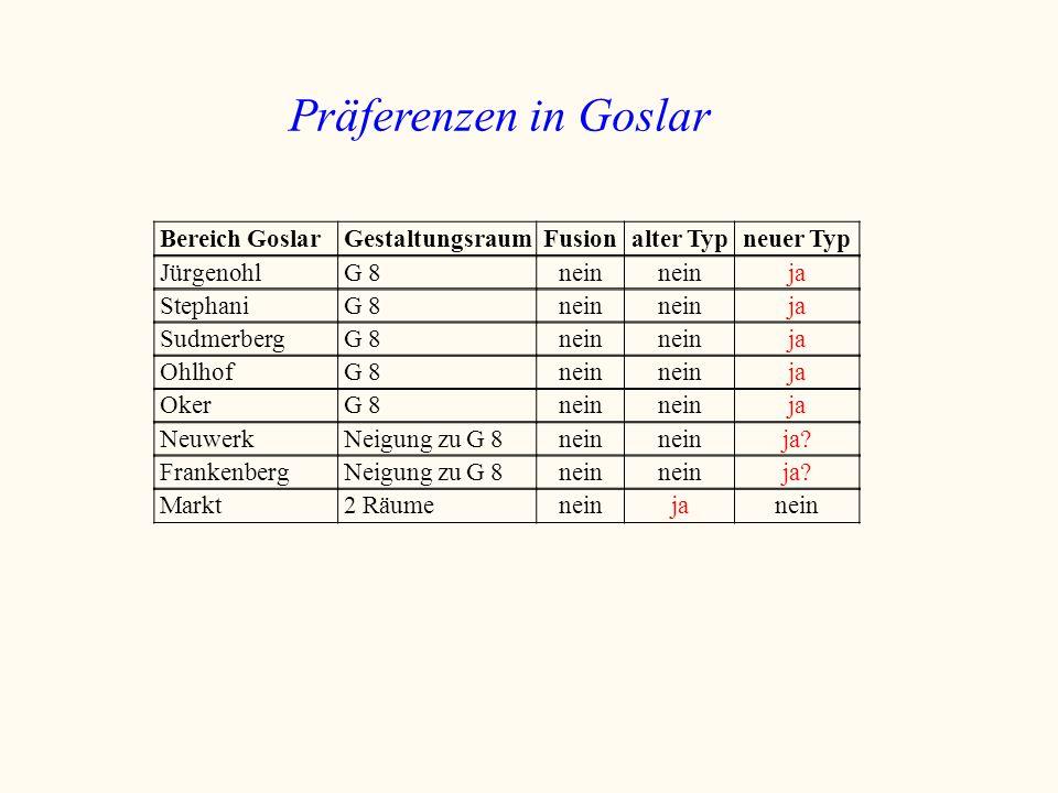 Präferenzen in Goslar Bereich Goslar Gestaltungsraum Fusion alter Typ