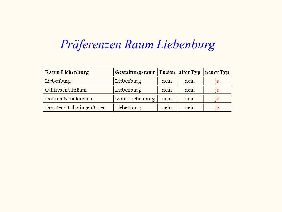 Präferenzen Raum Liebenburg