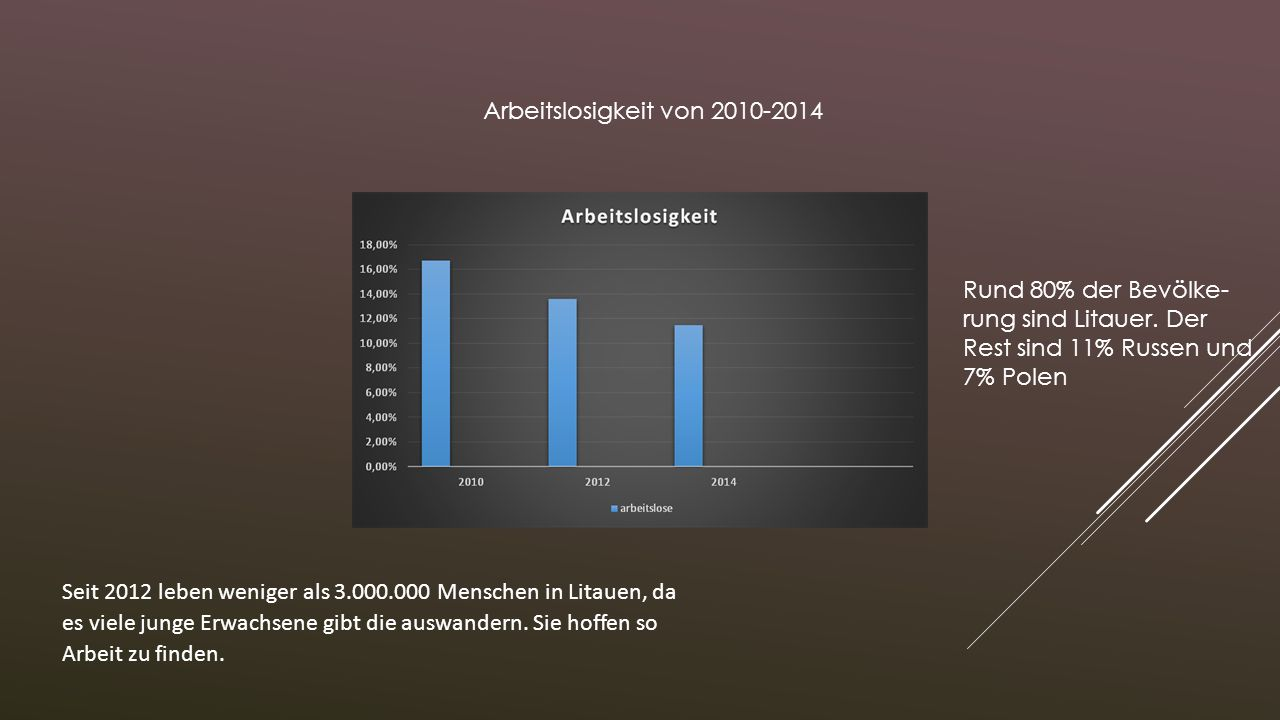 Arbeitslosigkeit von 2010-2014