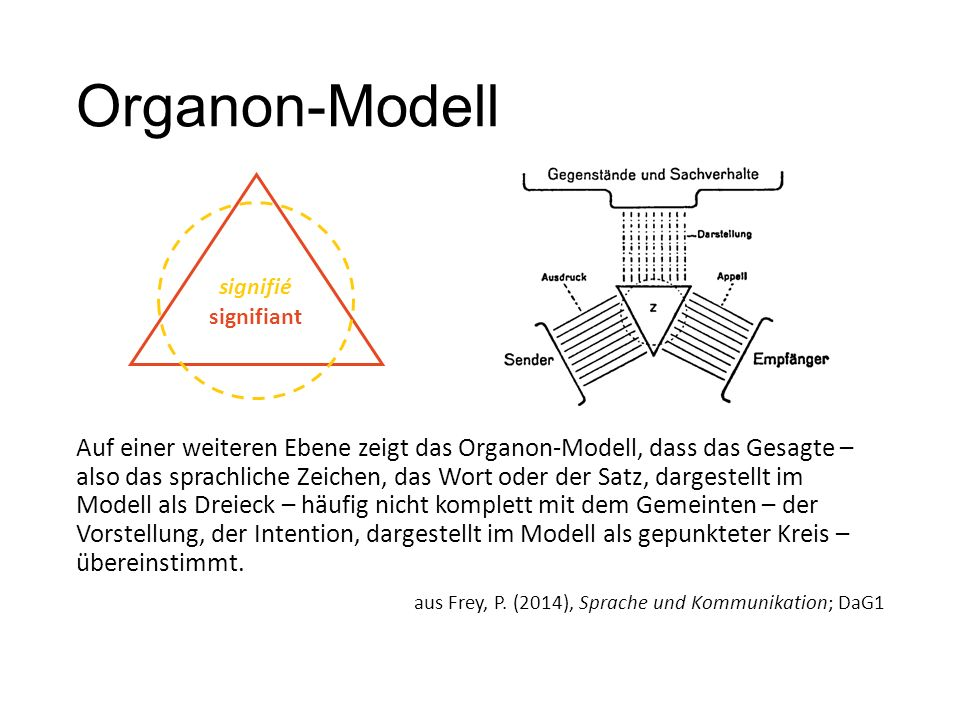 Organon-Modell signifiant. signifié.