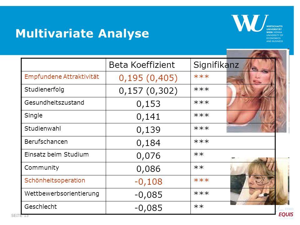 Multivariate Analyse Beta Koeffizient Signifikanz 0,195 (0,405) ***