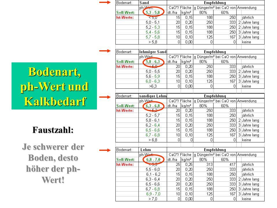 Bodenart, ph-Wert und Kalkbedarf