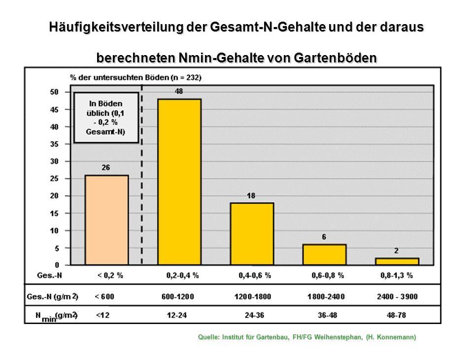 Häufigkeitsverteilung der Gesamt-N-Gehalte und der daraus berechneten Nmin-Gehalte von Gartenböden
