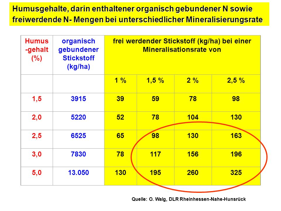 Nährstoffe Kompost (3l/qm) Nitrophoska spezial (100g/qm) Hornoska (100g/qm) Minimum. Mittel. Maximum.