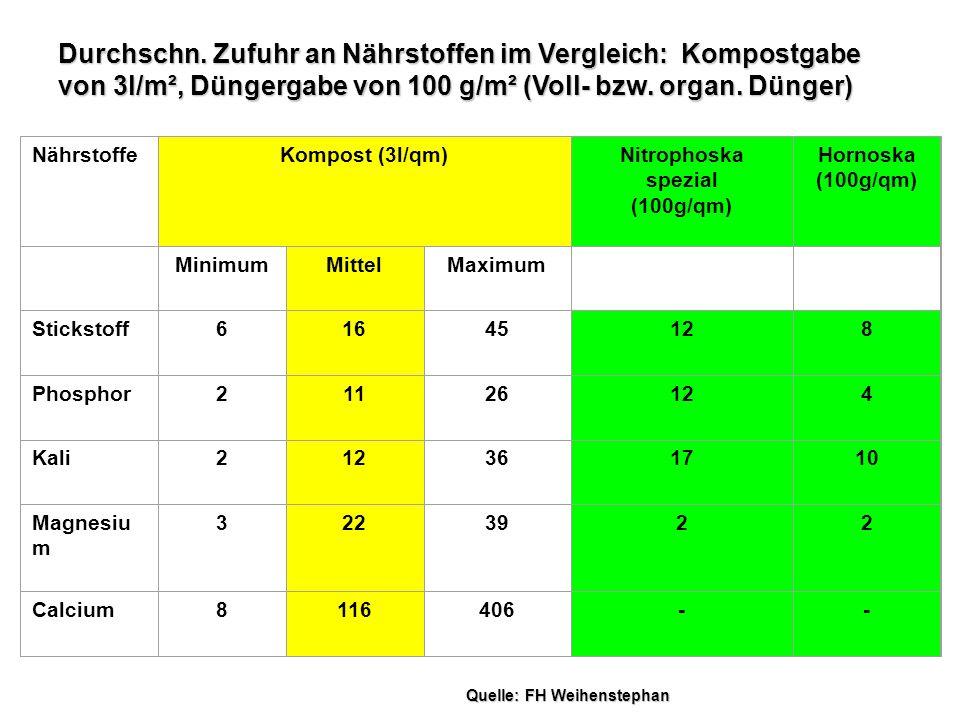 Durchschn. Zufuhr an Nährstoffen im Vergleich: Kompostgabe von 3l/m², Düngergabe von 100 g/m² (Voll- bzw. organ. Dünger)