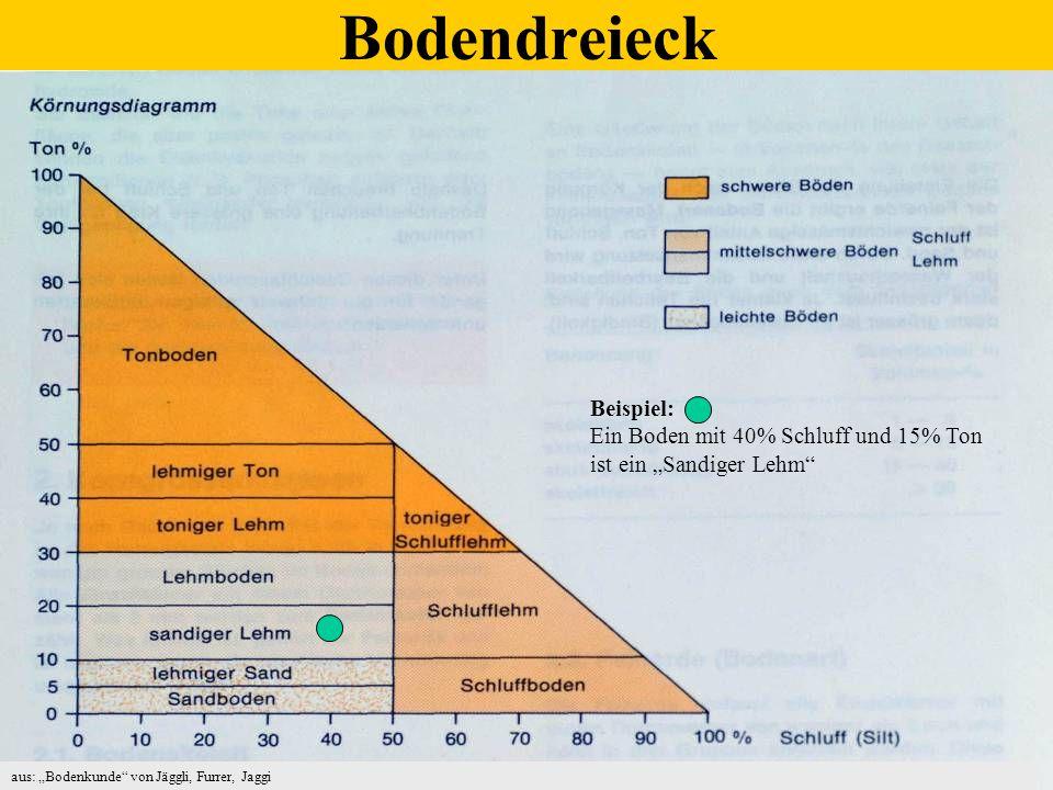 Bodendreieck Beispiel: Ein Boden mit 40% Schluff und 15% Ton