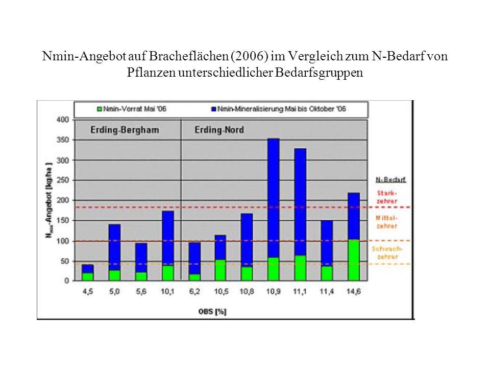 Nmin-Angebot auf Bracheflächen (2006) im Vergleich zum N-Bedarf von Pflanzen unterschiedlicher Bedarfsgruppen
