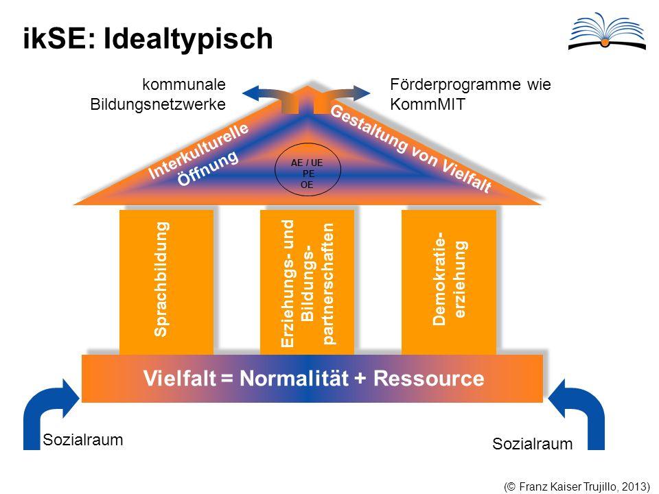 ikSE: Idealtypisch Vielfalt = Normalität + Ressource