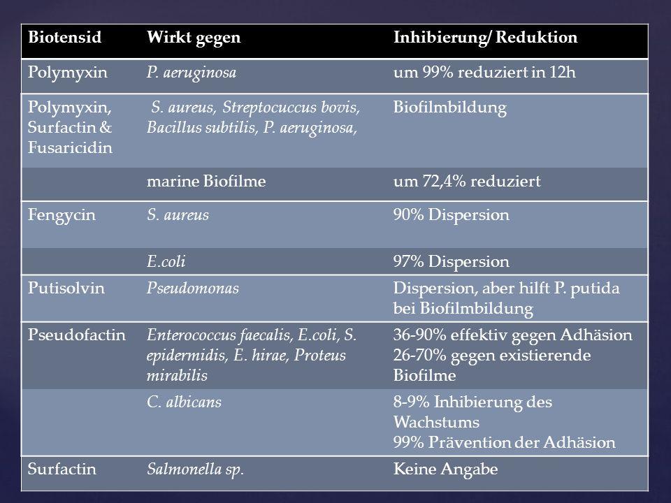 Auswirkungen Lipopeptide