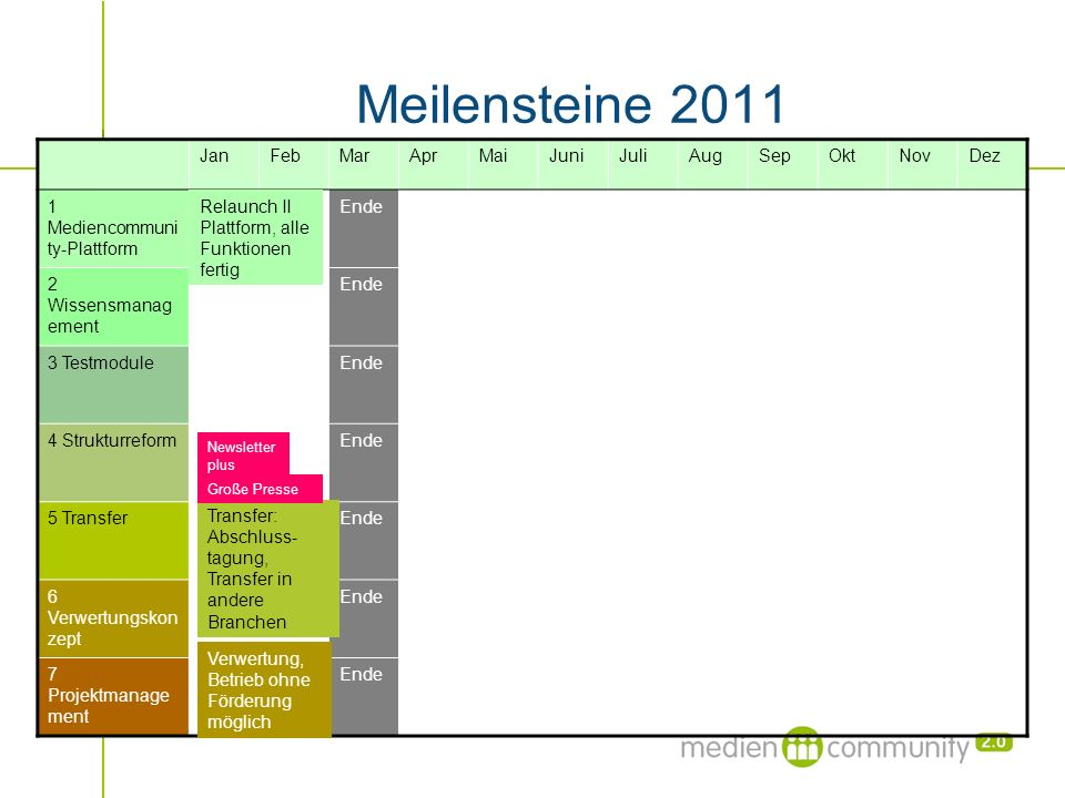 Meilensteine 2011 Jan Feb Mar Apr Mai Juni Juli Aug Sep Okt Nov Dez