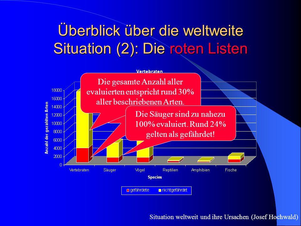Überblick über die weltweite Situation (2): Die roten Listen