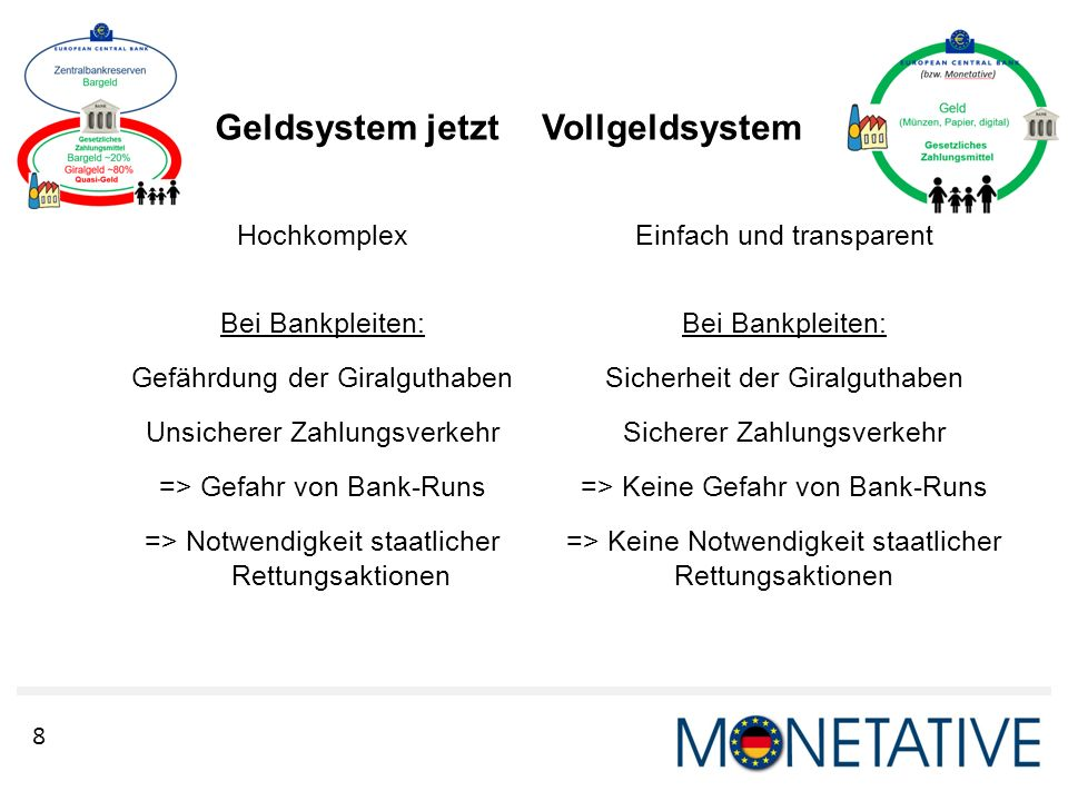 Geldsystem jetzt Vollgeldsystem