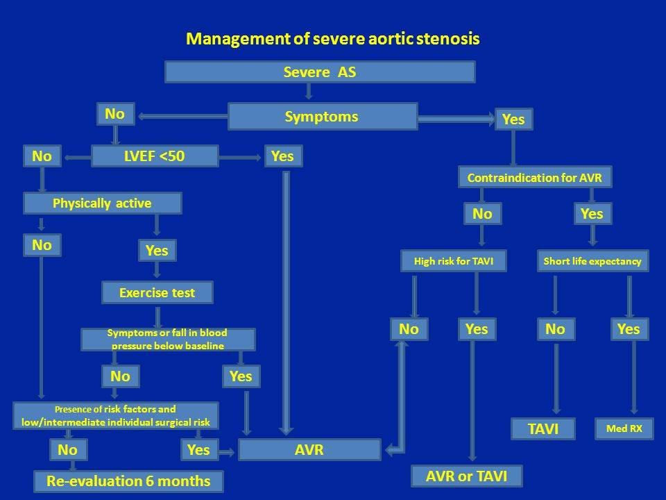 Management of severe aortic stenosis